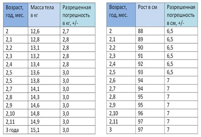 Средние показатели веса и роста мальчиков в 2-3 года