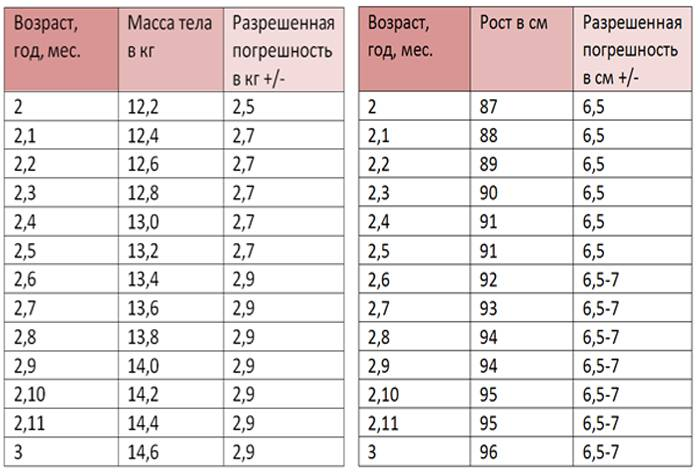 Средние показатели веса и роста девочек в 2-3 года