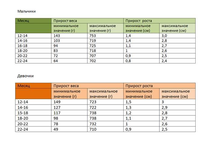 Вес и рост до 2 лет - таблица