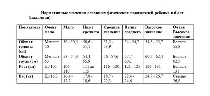 Таблица роста и веса мальчиков в 6 лет