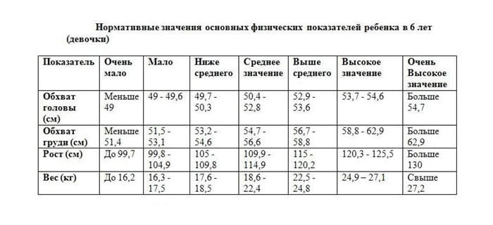 Таблица роста и веса девочек в 6 лет