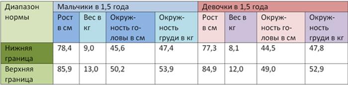 Таблица физических данных детей в полтора года