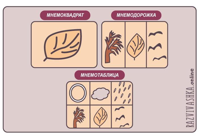 Мнемоквадрат, мнемодорожка и мнемотаблица