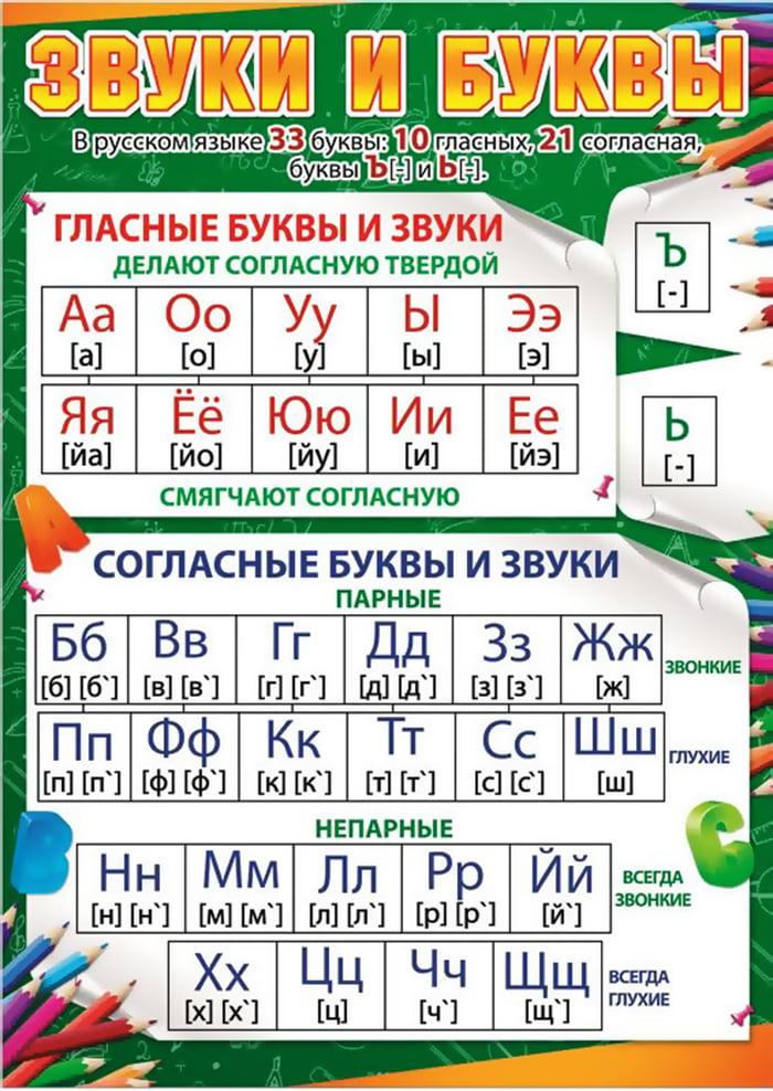 Буквы и звуки русского языка