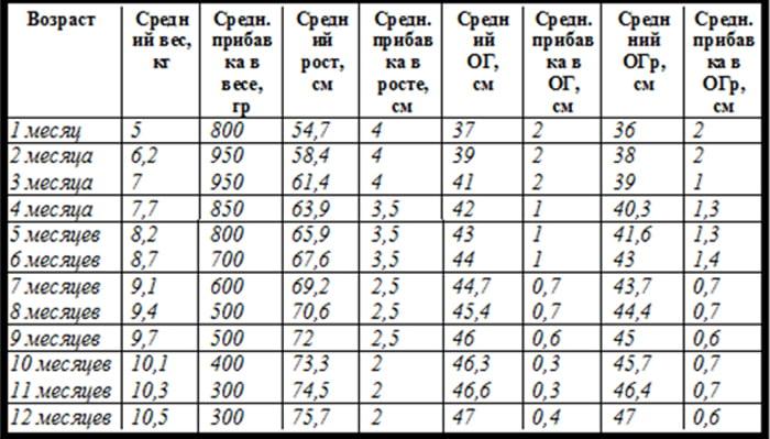 Средние значения и средние изменения параметров мальчиков от 1 мес. до года