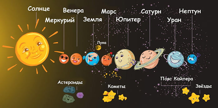 Рисунок для детей - планеты Солнечной системы