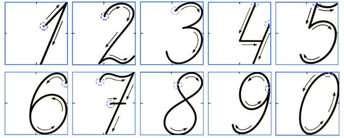 Правильное направление движения руки при написании цифр