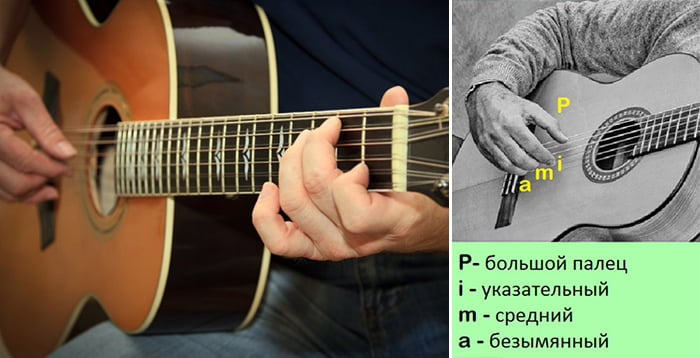 Расположение пальцев при игре на гитаре