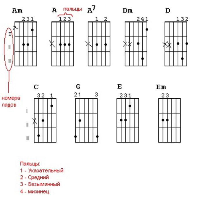 Обозначение аккордов для игры на гитаре