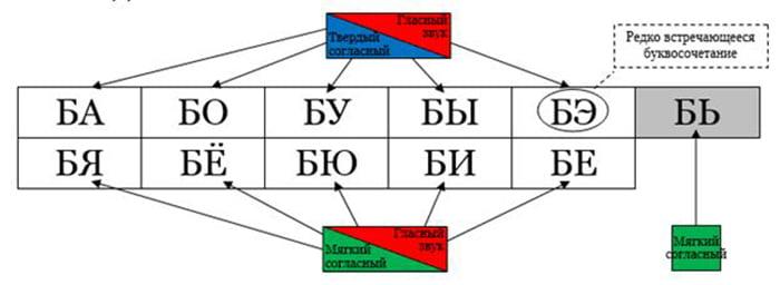 Слоги слияния с буквой Б