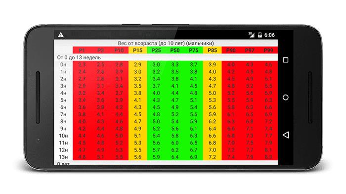 Приложение с центильными таблицами для смартфона