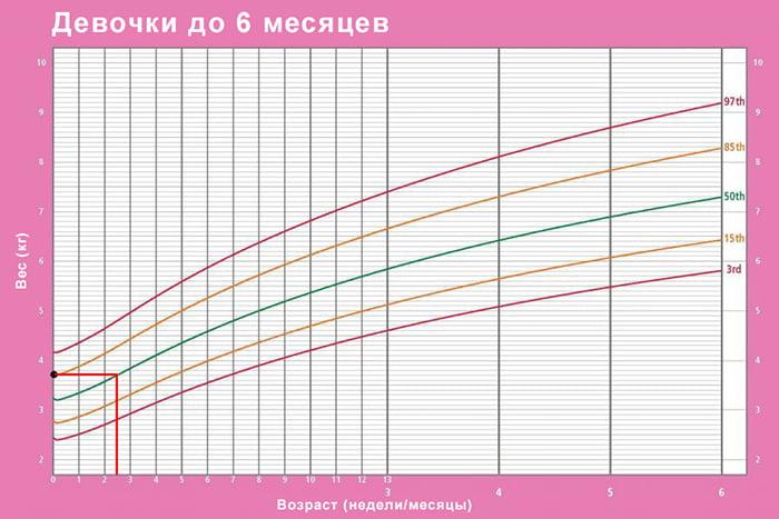 Графики физического развития девочек до полугода