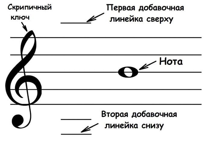 Нотный стан, скрипичный ключ и нота