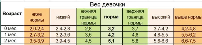Таблица - вес девочек от 0 до 2 месяцев