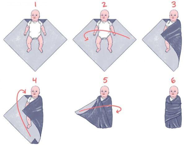 Правильное пеленание ребенка